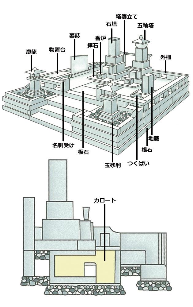 お墓構造図